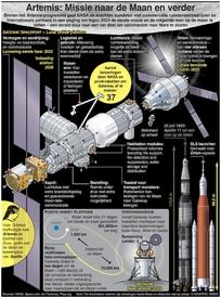 RUIMTEVAART: Artemis – missie naar de Maan en verder infographic