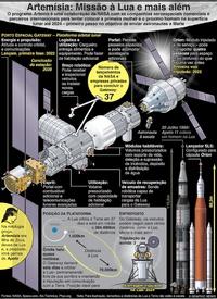 ESPAÇO: Artemísia: Missão à Lua e mais além infographic