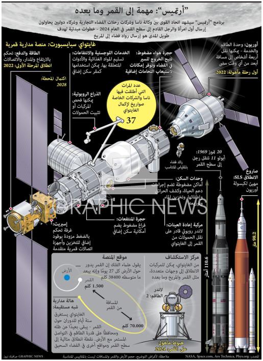 مهمة أرتميس إلى القمر وما بعده infographic