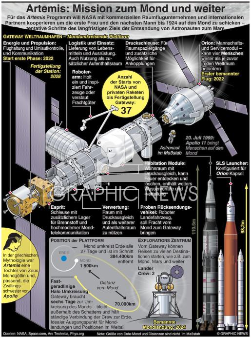 Artemis – Mission zum Mond und noch weiter infographic