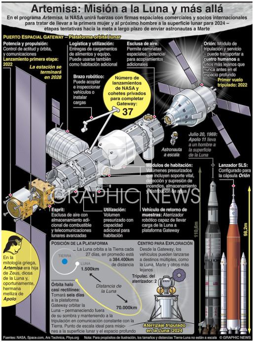 Artemisa – misión a la luna y más allá infographic