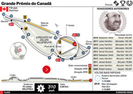 F1: GP do Canadá 2019 interactivo infographic
