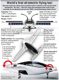 AVIATION: Lilium air taxi infographic