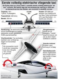 LUCHTVAART: Lilium air taxi infographic