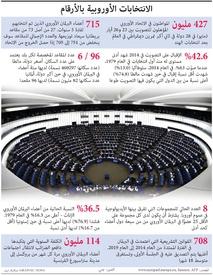 سياسة: الانتخابات الأوروبية بالأرقام infographic