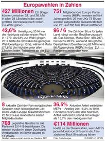 EU: Europa Wahlen in Zahlen infographic