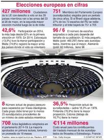 UE: Elecciones europeas en cifras infographic