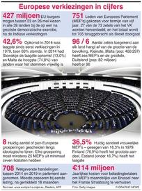EU: Europese verkiezingen in cijfers infographic