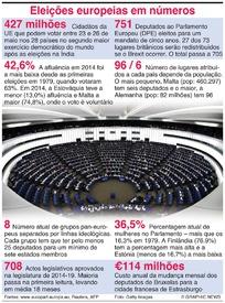 UE: Eleições europeias em números infographic