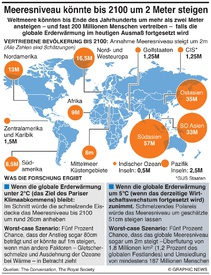 KLIMAWANDEL: Anstieg Meeresniveau um 2 Meter bis 2100 infographic