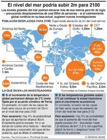 CAMBIO CLIMÁTICO: El aumento del nivel del mar podría alcanzar 2m para 2100 infographic