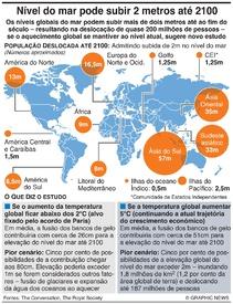 ALTERAÇÕES CLIMÁTICAS: Nível do mar pode subir 2 metros até 2100 infographic