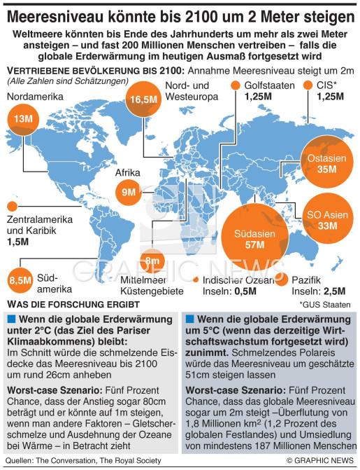 Anstieg Meeresniveau um 2 Meter bis 2100 infographic