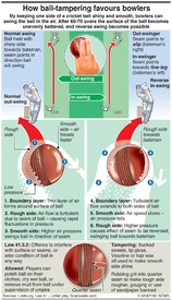CRICKET: World Cup ball tampering infographic
