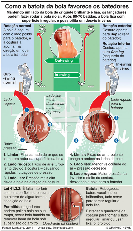 Batota da bola no Mundial infographic