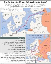 طاقة: الولايات المتحدة تهدد بإقرار عقوبات على نورد ستريم 2 infographic