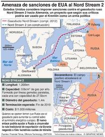 ENERGÍA: Amenaza de snaciones al Nord Stream 2 infographic