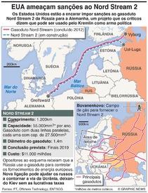 ENERGIA: A,eaça de sanções ao Nord Stream 2 infographic