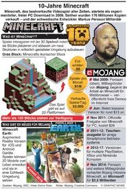 UNTERHALTUNG: 10 Jahre Minecraft infographic