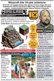 ENTERTAINMENT: Minecraft hits 10-year milestone infographic