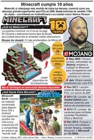 ENTRETENIMIENTO: Minecraft cumple 10 años infographic
