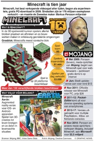 ENTERTAINMENT: Minecraft bestaat tien jaar infographic