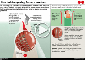 CRICKET: World Cup ball tampering interactive infographic