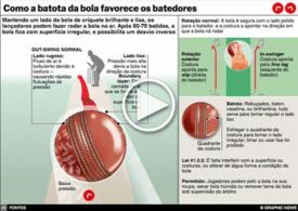 CRÍQUETE: Batota com a bola interactivo infographic