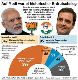INDIEN: Ergebnis der Parlamentswahlen infographic