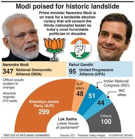 INDIA: General election result infographic