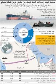 طاقة: مضيق هرمز infographic