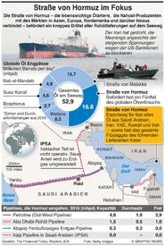 ENERGIE: Straße von Hormuz - Fakten infographic
