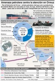 ENERGÍA: El Estrecho de Ormuz infographic