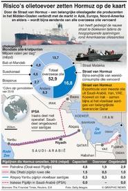 ENERGY: Straat van Hormuz factbox infographic