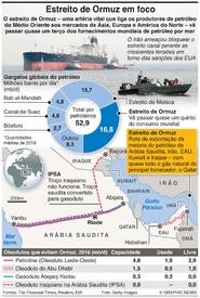 ENERGIA: Estreito de Ormuz em foco infographic