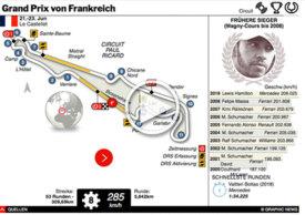 F1: Frankreich GP interactive 2019 infographic