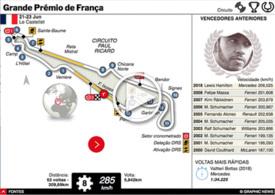 F1: GP de França 2019 interactivo infographic