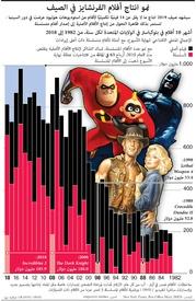 ترفيه: نمو انتاج أفلام الفرنشايز في الصيف infographic