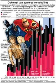 ENTERTAINMENT: Opkomst van zomerse vervolgfilms infographic