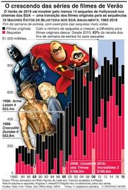 CINEMA: O crescendo das séries de filmes de Verão infographic