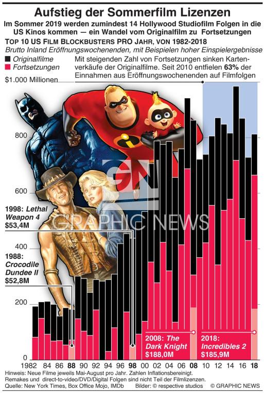 Aufstieg der Sommerfilm Serien infographic