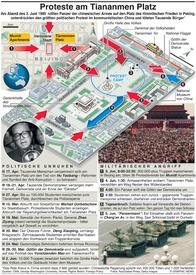 CHINA: Tiananmen Platz Jahrestag infographic