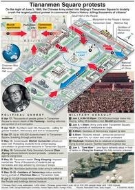 CHINA: Tiananmen Square anniversary infographic