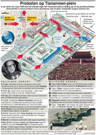 CHINA: Herdenking Tiananmen-plein infographic