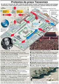 CHINA: Aniversário dos protestos de Tiananmen infographic