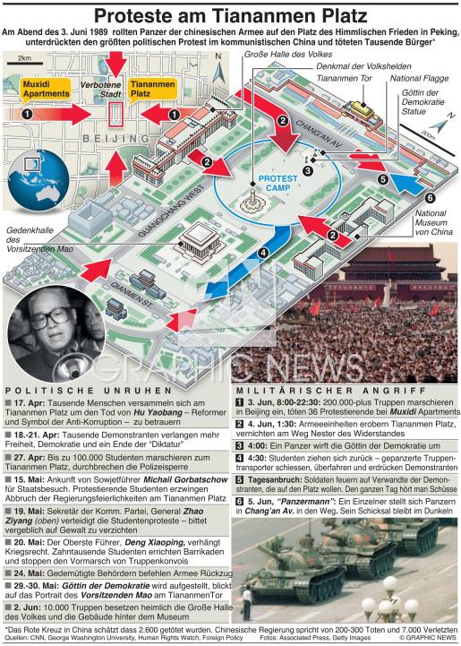 Tiananmen Platz Jahrestag infographic