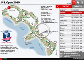 GOLF: U.S. Open 2019 Infográfico interactivo infographic
