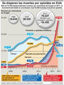 SALUD: Crisis por opioides en EUA infographic