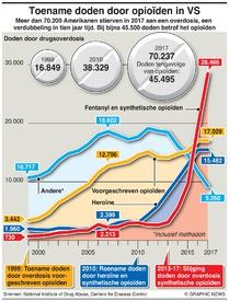 GEZONDHEID: Opioïdencrisis in VS infographic