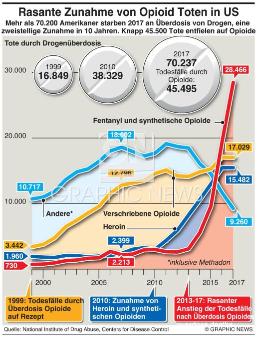US Opioid Krise infographic